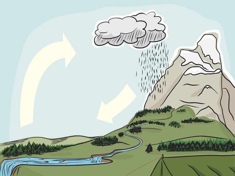 The Water Cycle Ks2 Geography