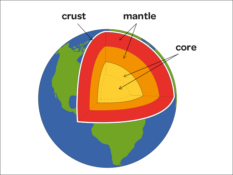 Tectonic plates and volcanoes for ks2 geography the earth is made up of different layers ccuart Choice Image
