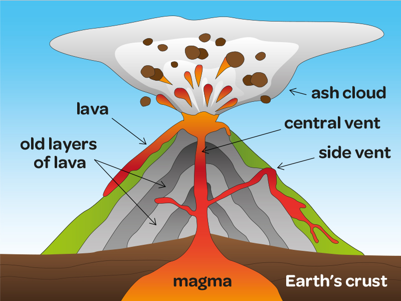 understanding how a volcano forms and erupts Geologists classify volcanic eruptions according to four chief forms or phases:   only recently have scientists begun to understand the importance of impact.