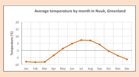 Polar climate Nuuk Greenland case study KS2 geography